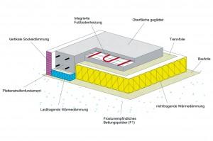 Warme Füße und eine niedrige Heizkostenrechnung: Mit einer Thermobodenplatte lässt sich die Energieeffizienz eines Gebäudes nachhaltig steigern. Foto: djd/AxxFloor